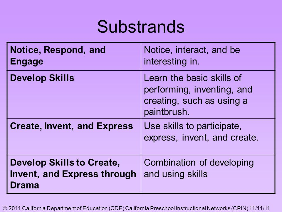 Substrands Notice, Respond, and Engage Notice, interact, and be interesting in. Develop SkillsLearn the basic skills of performing, inventing, and cre
