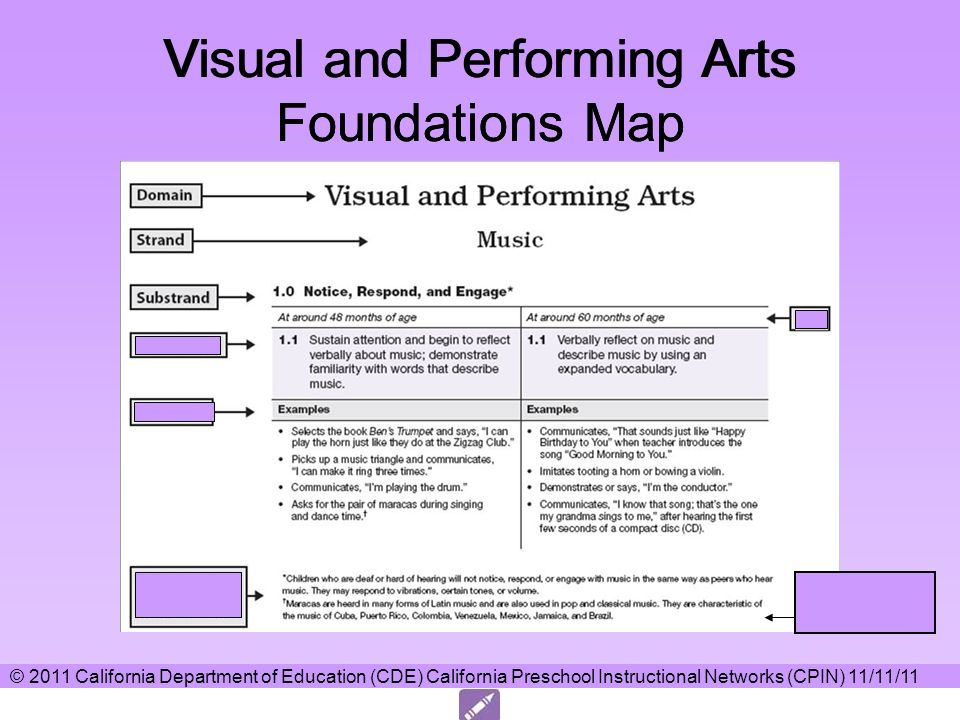 Visual and Performing Arts Foundations Map Includes notes to clarify language and culture