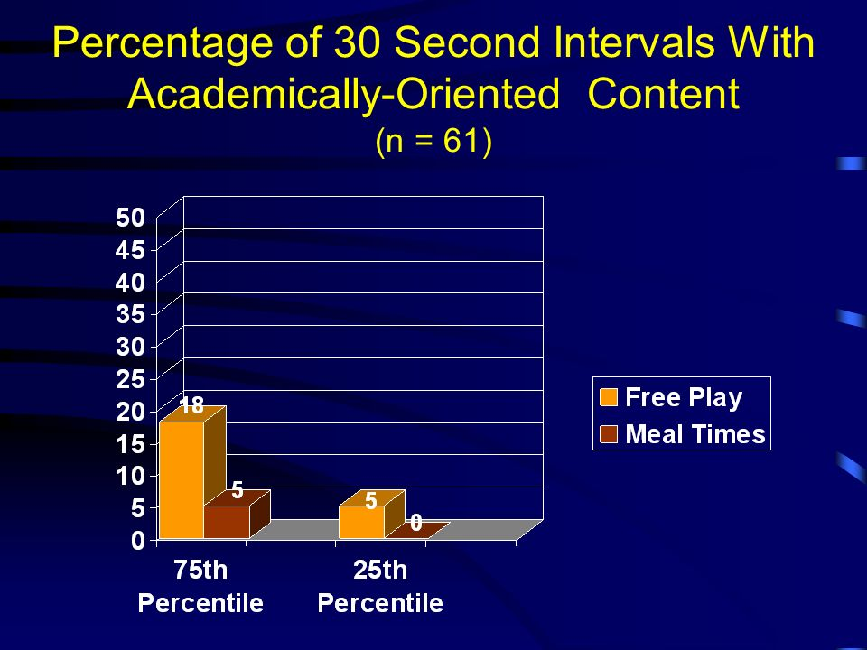 Percentage of 30 Second Intervals With Academically-Oriented Content (n = 61)