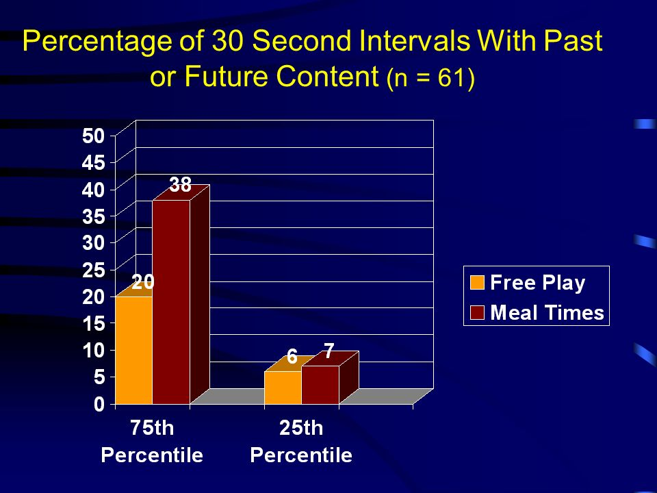Percentage of 30 Second Intervals With Past or Future Content (n = 61)
