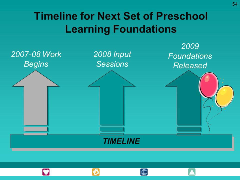 54 Timeline for Next Set of Preschool Learning Foundations TIMELINE 2007-08 Work Begins 2008 Input Sessions 2009 Foundations Released