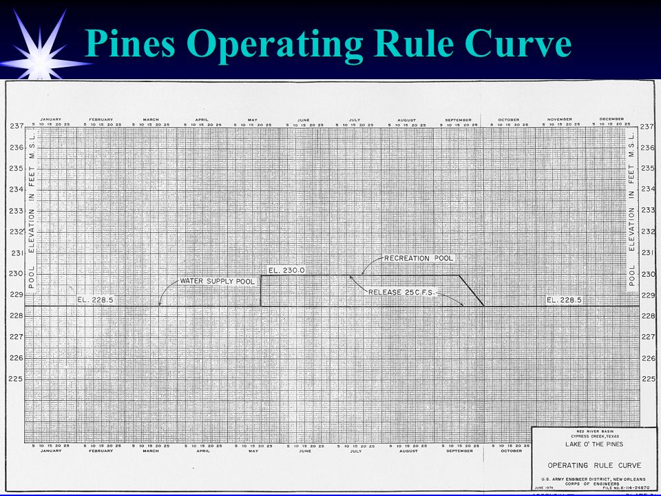 Pines Operating Rule Curve