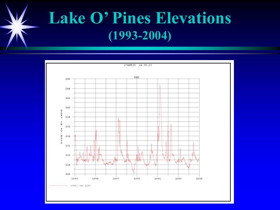Lake O Pines Elevations (1993-2004)
