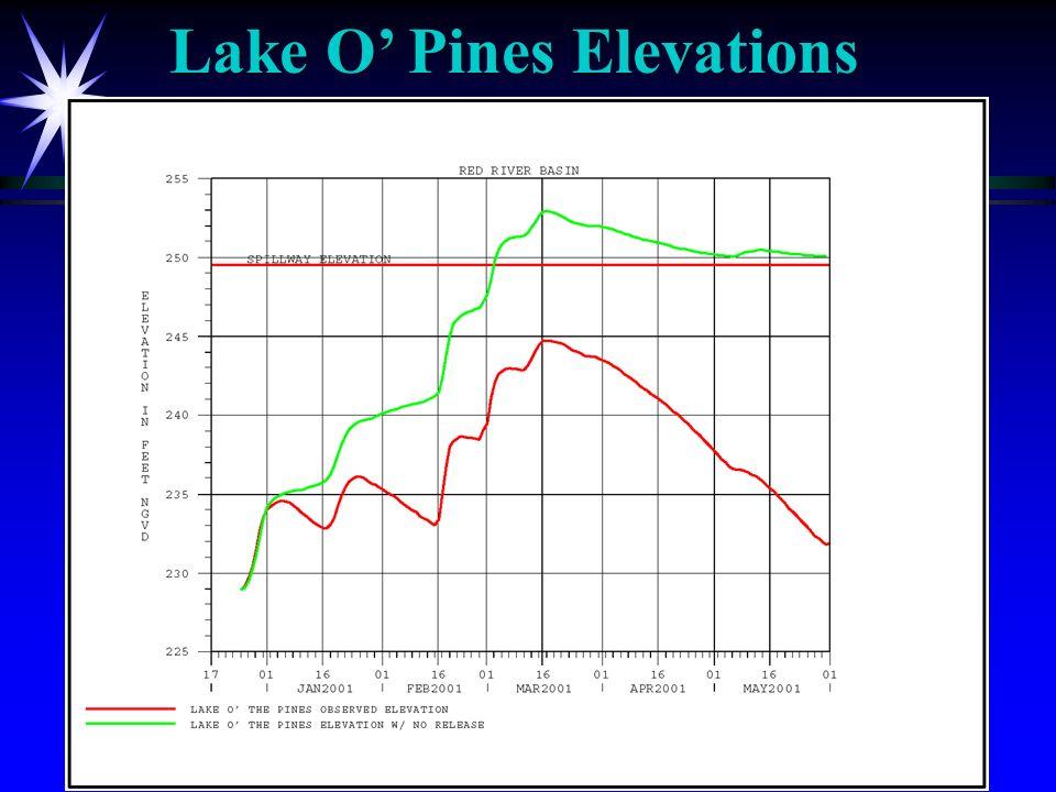 Lake O Pines Elevations
