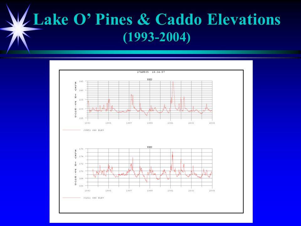 Lake O Pines & Caddo Elevations (1993-2004)