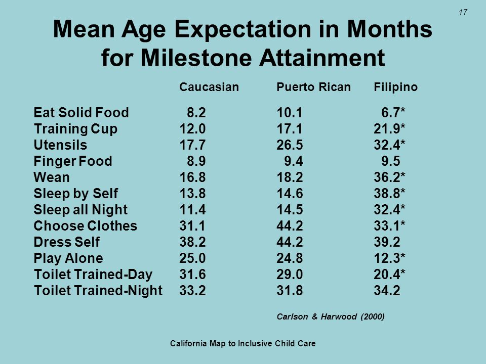 17 Mean Age Expectation in Months for Milestone Attainment CaucasianPuerto RicanFilipino Eat Solid Food 8.210.1 6.7* Training Cup12.017.121.9* Utensils17.726.532.4* Finger Food 8.9 9.4 9.5 Wean16.818.236.2* Sleep by Self13.814.638.8* Sleep all Night11.414.532.4* Choose Clothes31.144.233.1* Dress Self38.244.239.2 Play Alone25.024.812.3* Toilet Trained-Day31.629.020.4* Toilet Trained-Night33.231.834.2 Carlson & Harwood (2000) California Map to Inclusive Child Care