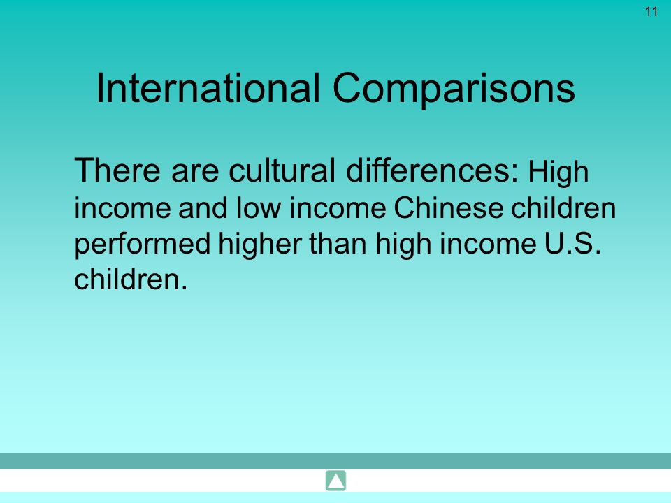 11 International Comparisons There are cultural differences: High income and low income Chinese children performed higher than high income U.S. childr