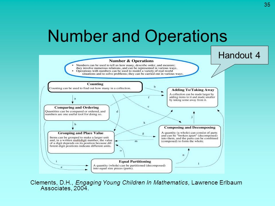 35 Number and Operations Clements, D.H., Engaging Young Children In Mathematics, Lawrence Erlbaum Associates, 2004. Handout 4