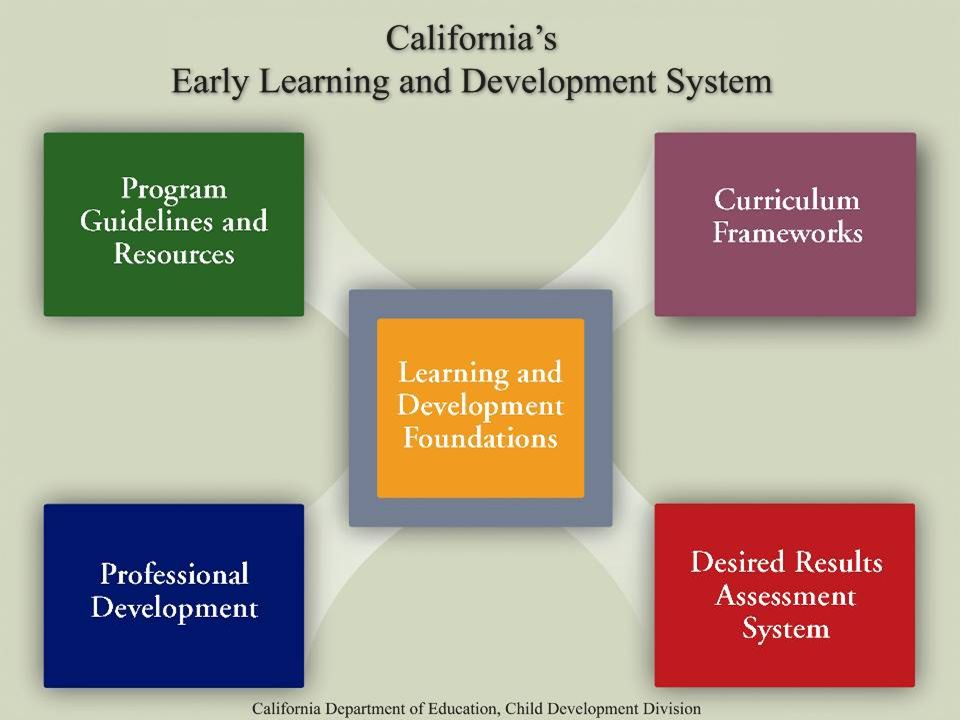 ©2012 California Department of Education (CDE) California Preschool Instructional Network (CPIN) 04/17/2012 14 Early Learning Development System