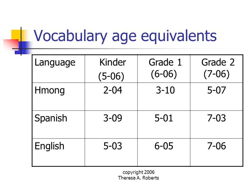 copyright 2006 Theresa A. Roberts Vocabulary age equivalents Language Kinder (5-06) Grade 1 (6-06) Grade 2 (7-06) Hmong 2-04 3-105-07 Spanish 3-095-01