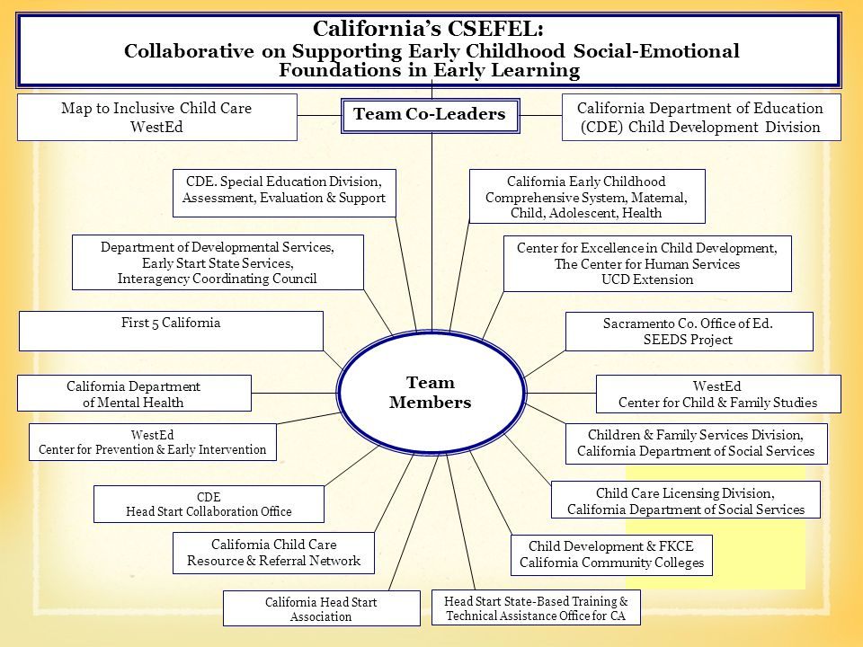Californias CSEFEL: Collaborative on Supporting Early Childhood Social-Emotional Foundations in Early Learning Team Co-Leaders California Department o