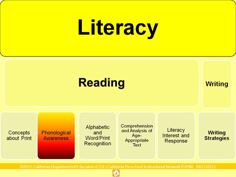 ©2012 California Department of Education (CDE) California Preschool Instructional Network (CPIN) 04/17/2012 7 Map of the Foundations Language and Literacy Domain Strand Substrand Age Foundation Examples Substrand Description Substrand Description Includes notes for children with disabilities