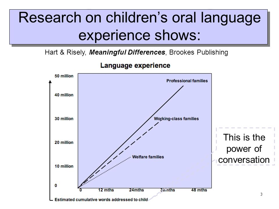 3 Research on childrens oral language experience shows: Hart & Risely, Meaningful Differences, Brookes Publishing This is the power of conversation