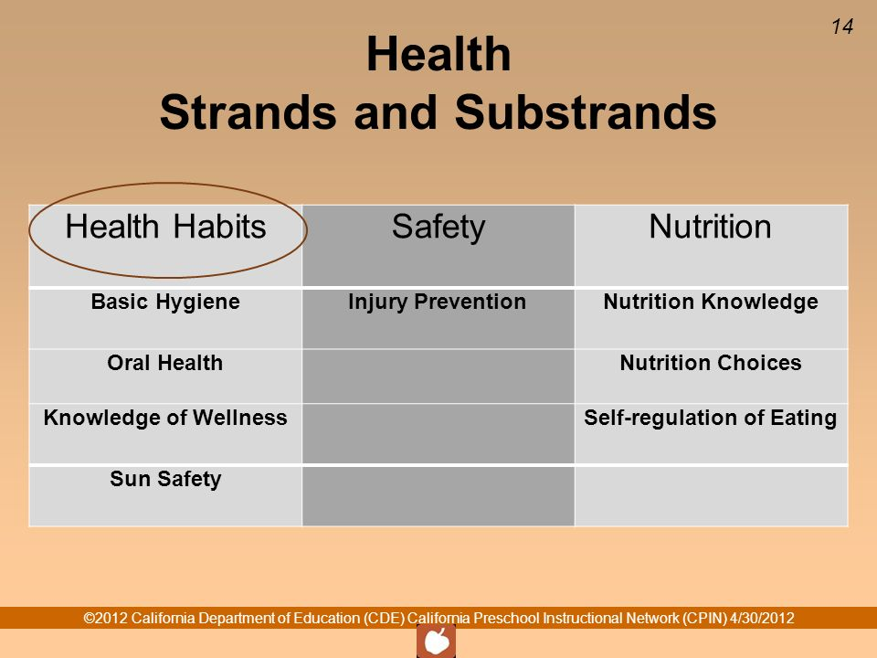 ©2012 California Department of Education (CDE) California Preschool Instructional Network (CPIN) 4/30/2012 14 Health Strands and Substrands Health HabitsSafetyNutrition Basic HygieneInjury PreventionNutrition Knowledge Oral Health Nutrition Choices Knowledge of Wellness Self-regulation of Eating Sun Safety