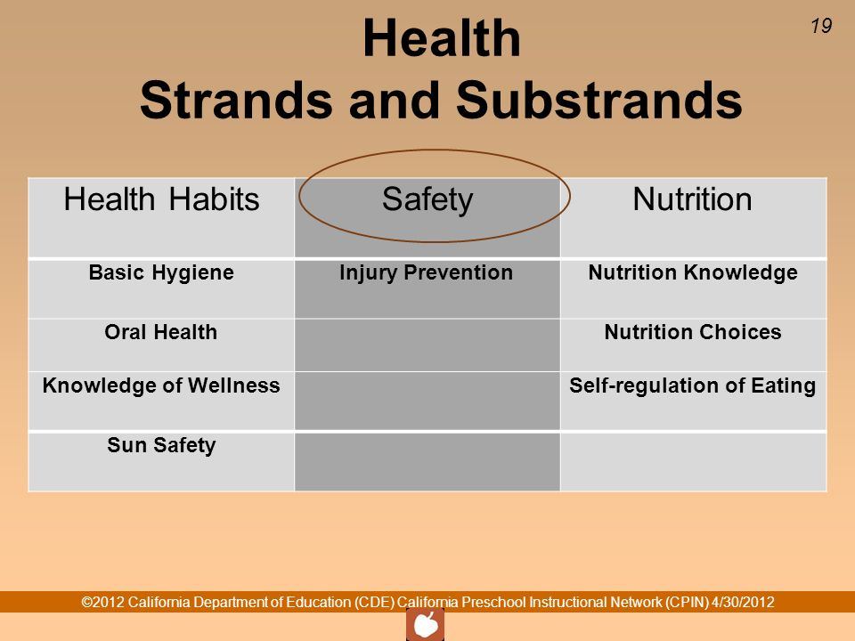 ©2012 California Department of Education (CDE) California Preschool Instructional Network (CPIN) 4/30/2012 19 Health Strands and Substrands Health Hab