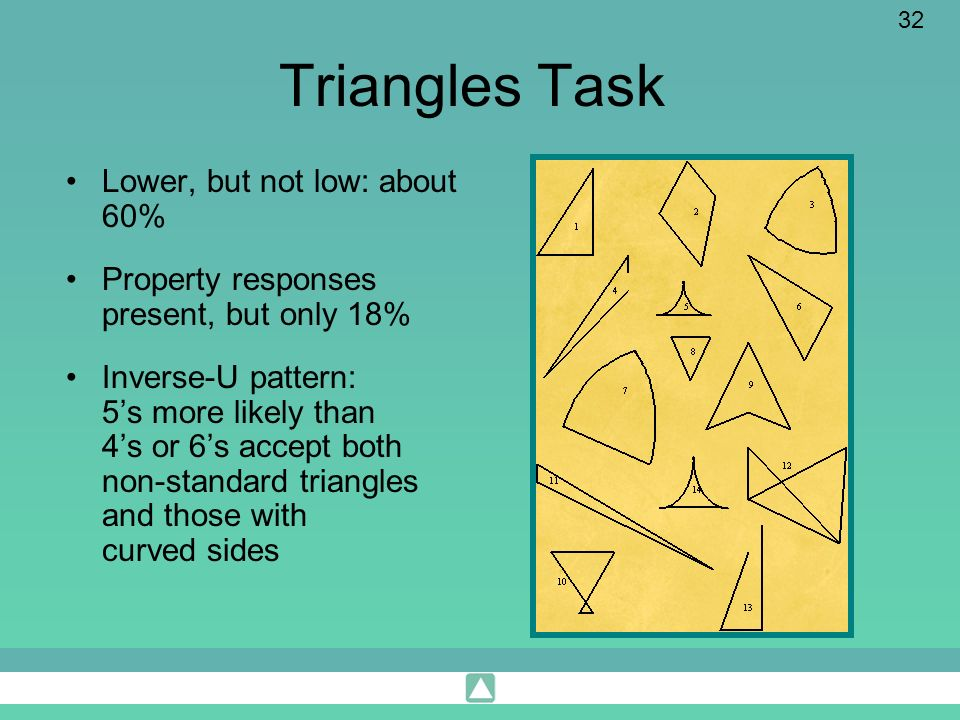 32 Triangles Task Lower, but not low: about 60% Property responses present, but only 18% Inverse-U pattern: 5s more likely than 4s or 6s accept both n