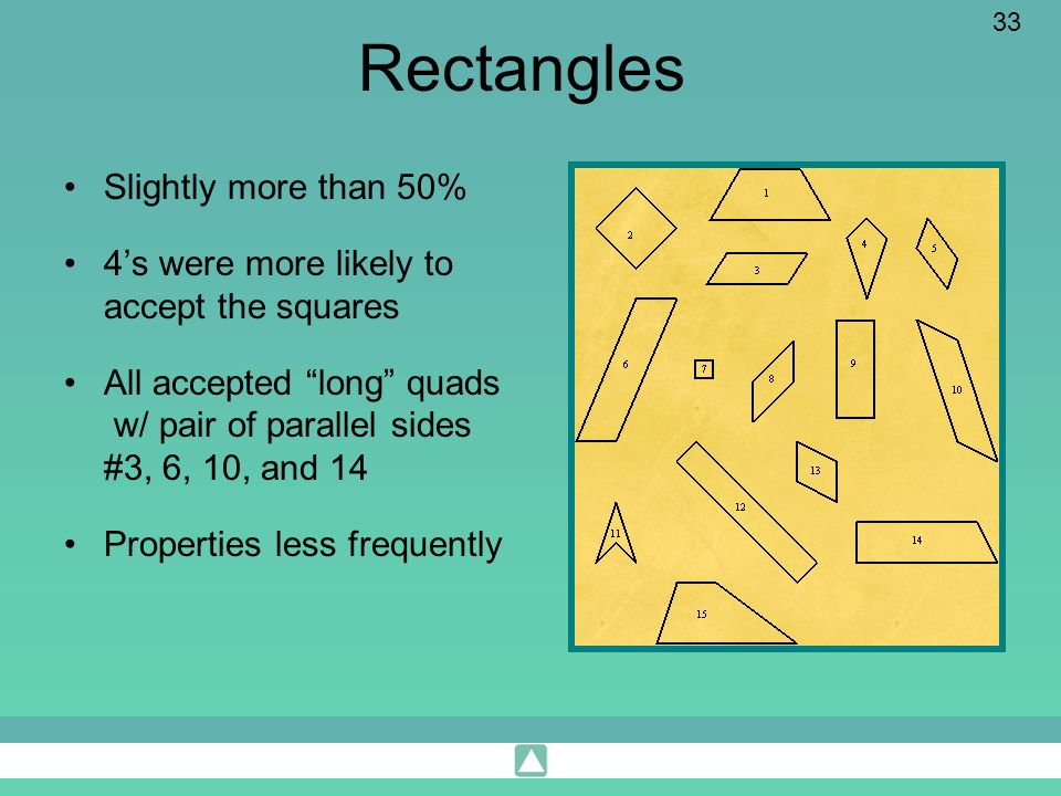 33 Rectangles Slightly more than 50% 4s were more likely to accept the squares All accepted long quads w/ pair of parallel sides #3, 6, 10, and 14 Pro