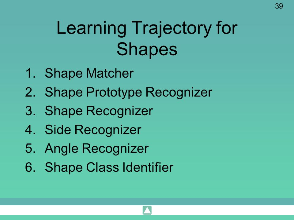 39 Learning Trajectory for Shapes 1.Shape Matcher 2.Shape Prototype Recognizer 3.Shape Recognizer 4.Side Recognizer 5.Angle Recognizer 6.Shape Class I