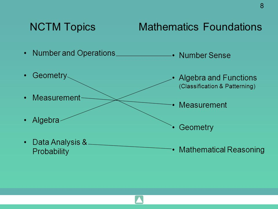 8 NCTM Topics Number and Operations Geometry Measurement Algebra Data Analysis & Probability Mathematics Foundations Number Sense Algebra and Function