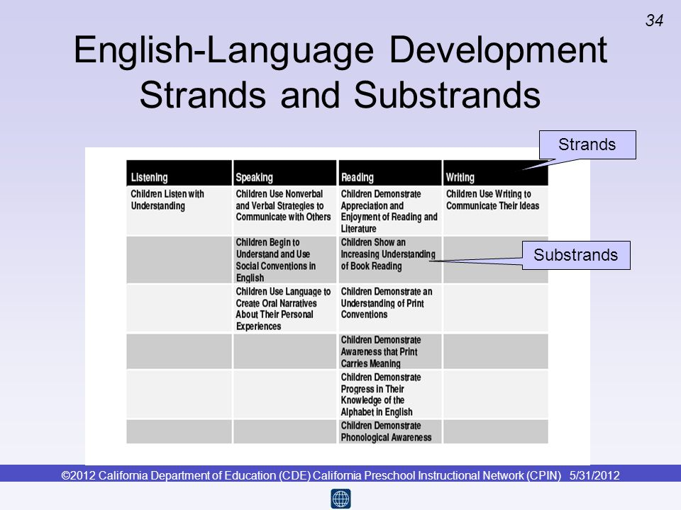 ©2012 California Department of Education (CDE) California Preschool Instructional Network (CPIN) 5/31/2012 34 Strands Substrands English-Language Deve