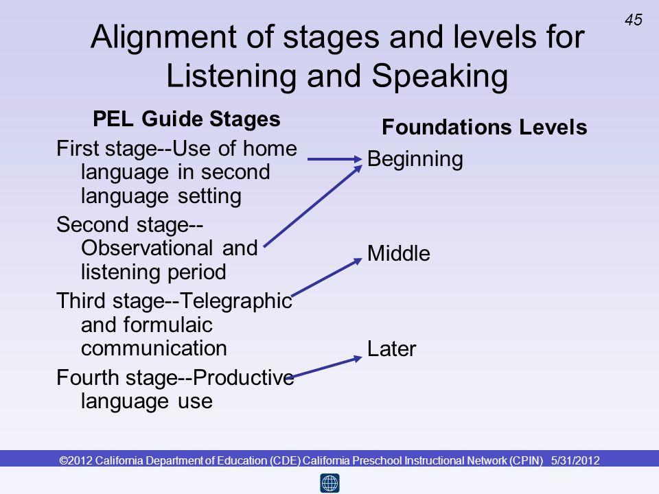 ©2012 California Department of Education (CDE) California Preschool Instructional Network (CPIN) 5/31/2012 45 Alignment of stages and levels for Liste