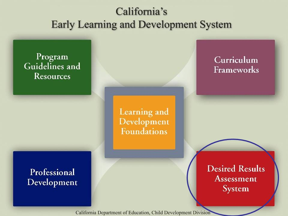 ©2012 California Department of Education (CDE) California Preschool Instructional Network (CPIN) 5/31/2012 47