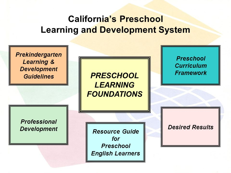 Californias Preschool Learning and Development System Prekindergarten Learning & Development Guidelines Desired Results PRESCHOOL LEARNING FOUNDATIONS Professional Development Preschool Curriculum Framework Resource Guide for Preschool English Learners