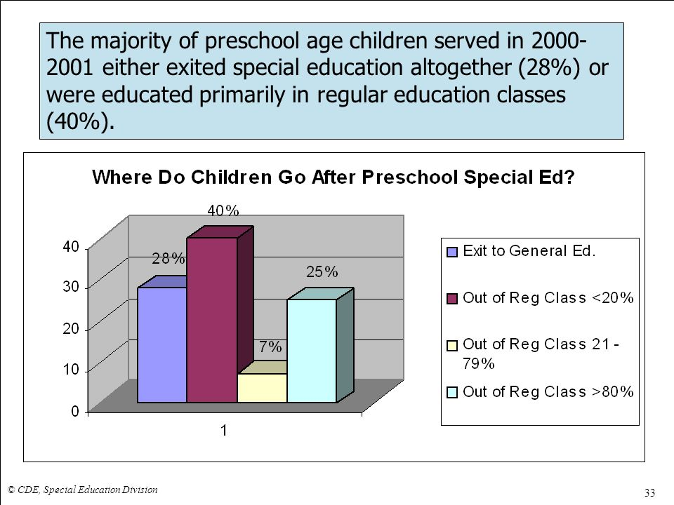 The majority of preschool age children served in 2000- 2001 either exited special education altogether (28%) or were educated primarily in regular education classes (40%).