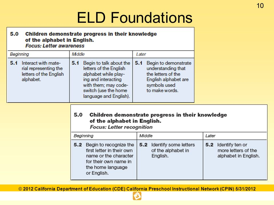 10 © 2012 California Department of Education (CDE) California Preschool Instructional Network (CPIN) 5/31/2012 ELD Foundations