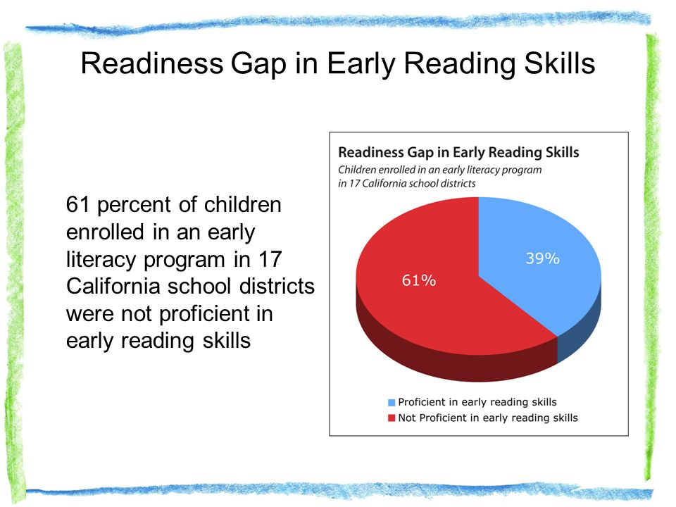 Readiness Gap in Early Reading Skills 61 percent of children enrolled in an early literacy program in 17 California school districts were not proficie