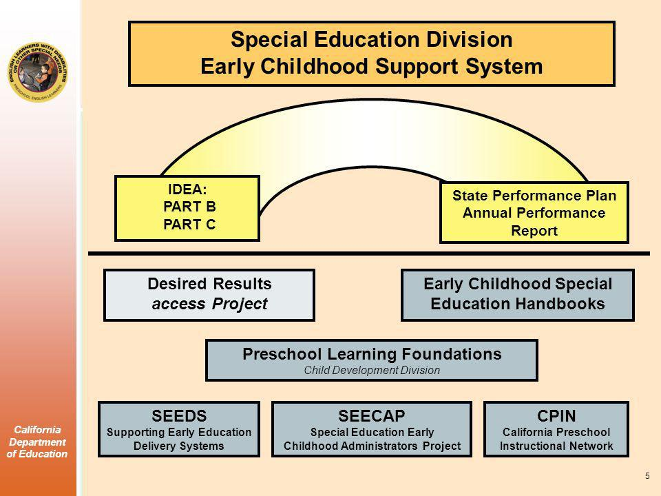 California Department of Education Special Education Division Early Childhood Support System IDEA: PART B PART C State Performance Plan Annual Performance Report Desired Results access Project Early Childhood Special Education Handbooks Preschool Learning Foundations Child Development Division SEEDS Supporting Early Education Delivery Systems SEECAP Special Education Early Childhood Administrators Project CPIN California Preschool Instructional Network 5
