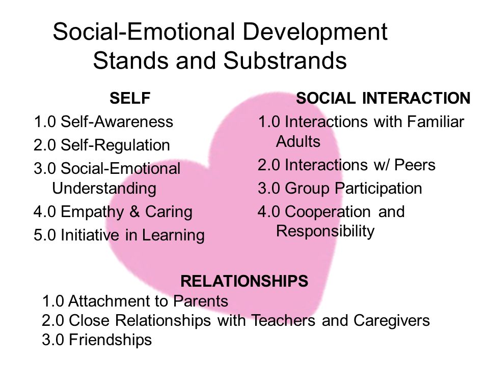 Social-Emotional Development Stands and Substrands SELF 1.0 Self-Awareness 2.0 Self-Regulation 3.0 Social-Emotional Understanding 4.0 Empathy & Caring 5.0 Initiative in Learning SOCIAL INTERACTION 1.0 Interactions with Familiar Adults 2.0 Interactions w/ Peers 3.0 Group Participation 4.0 Cooperation and Responsibility RELATIONSHIPS 1.0 Attachment to Parents 2.0 Close Relationships with Teachers and Caregivers 3.0 Friendships