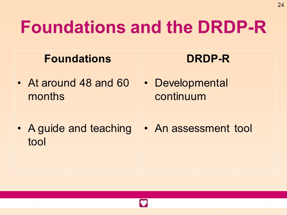 24 Foundations and the DRDP-R Foundations At around 48 and 60 months A guide and teaching tool DRDP-R Developmental continuum An assessment tool