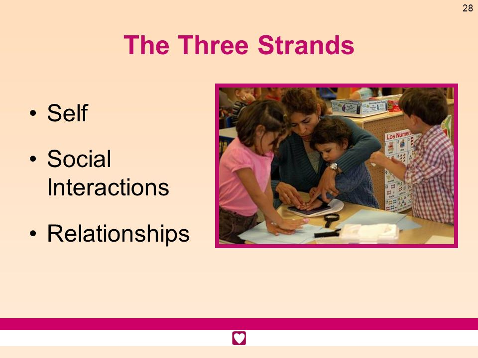 28 The Three Strands Self Social Interactions Relationships