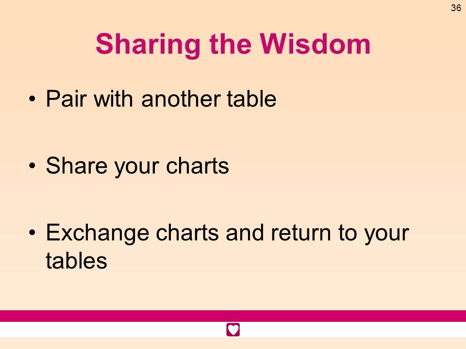 36 Sharing the Wisdom Pair with another table Share your charts Exchange charts and return to your tables