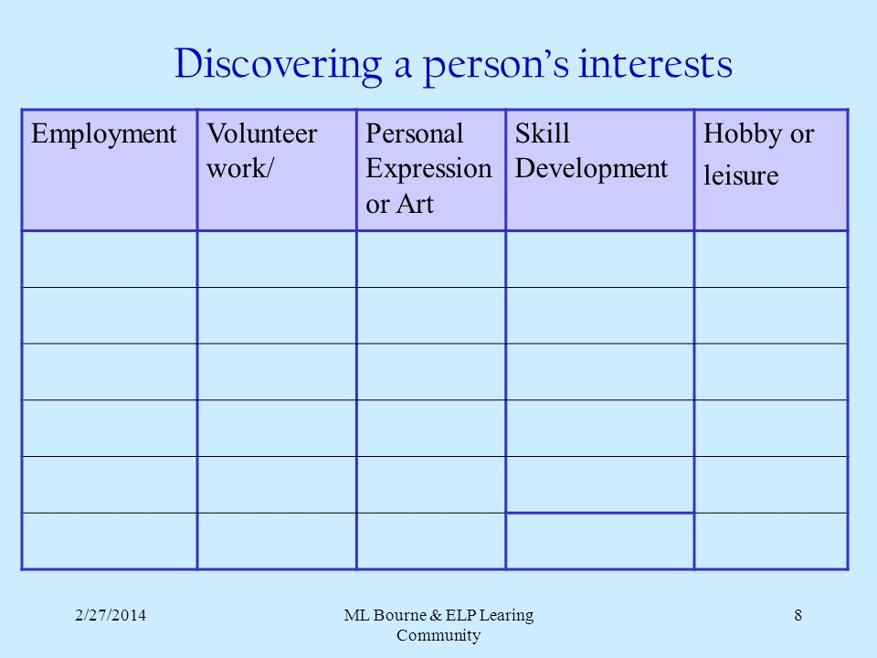 2/27/2014ML Bourne & ELP Learing Community 8 Discovering a persons interests EmploymentVolunteer work/ Personal Expression or Art Skill Development Hobby or leisure