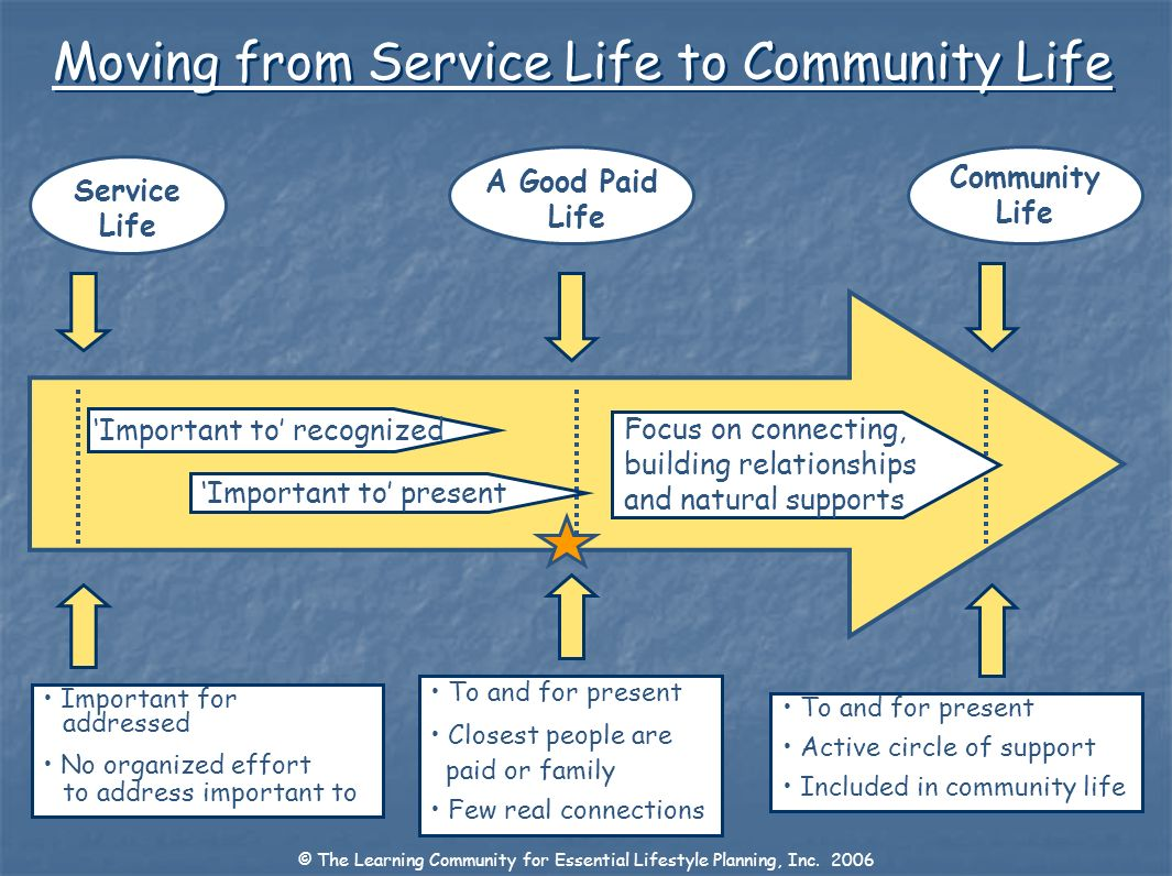 Service Life Community Life Important for addressed No organized effort to address important to To and for present Active circle of support Included i