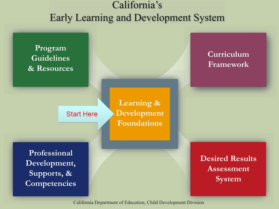 Early Learning Development System Start Here