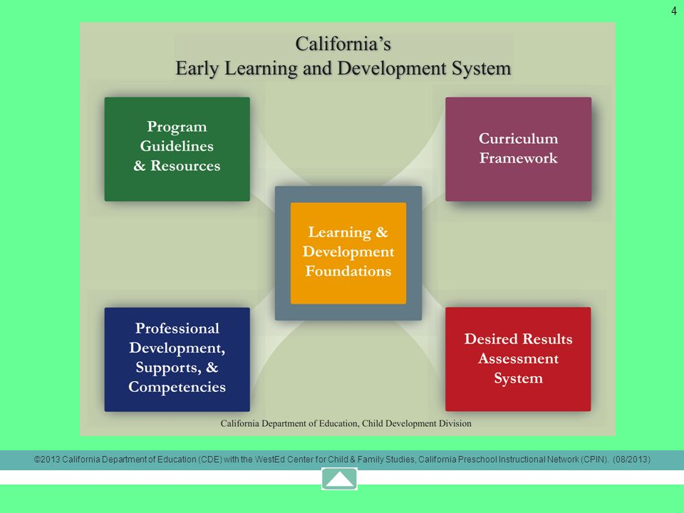 4 ©2013 California Department of Education (CDE) with the WestEd Center for Child & Family Studies, California Preschool Instructional Network (CPIN).