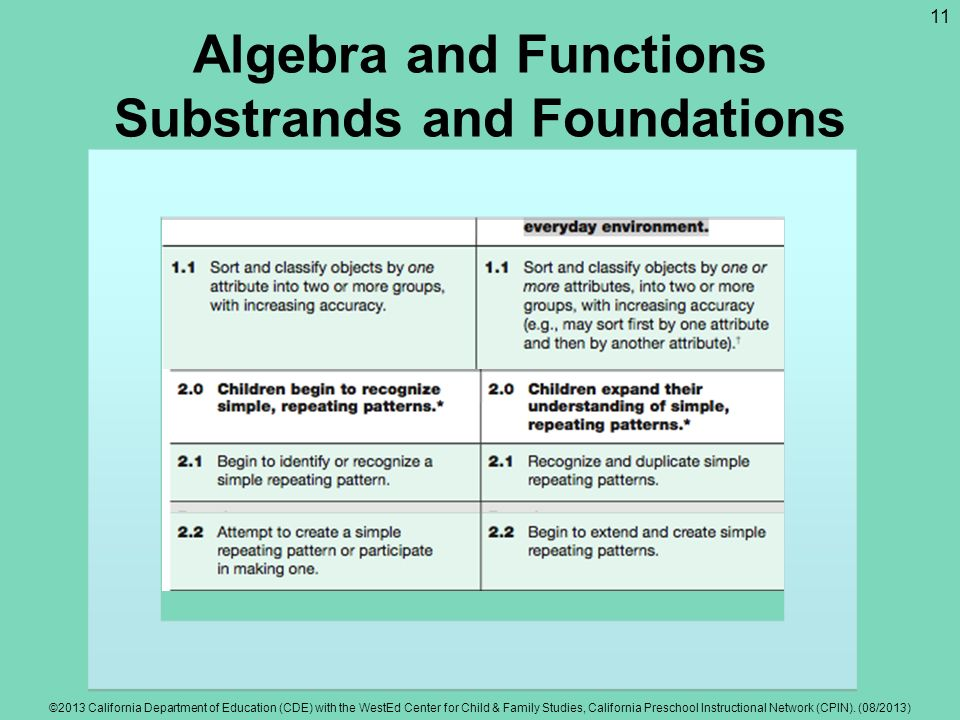 Algebra and Functions Substrands and Foundations ©2013 California Department of Education (CDE) with the WestEd Center for Child & Family Studies, Cal