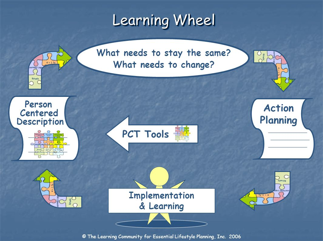Learning Wheel Person Centered Description Action Planning What needs to stay the same? What needs to change? Implementation & Learning PCT Tools © Th