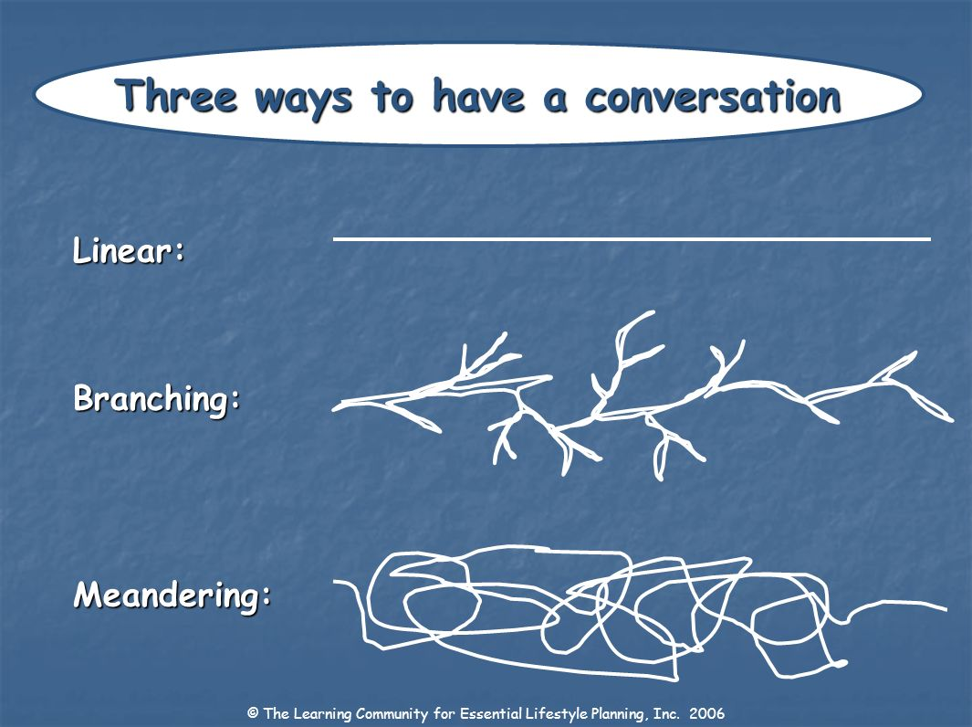 Three ways to have a conversation Linear:Branching:Meandering: © The Learning Community for Essential Lifestyle Planning, Inc. 2006