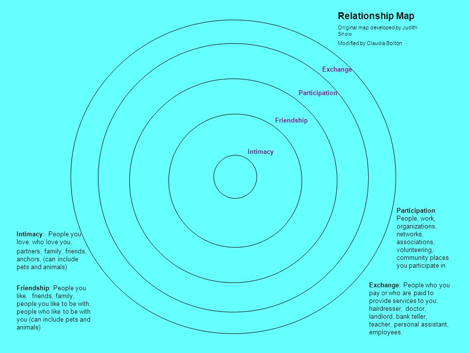 Relationship Mapping How these tools help: Identifies who is important to the person Who can contribute to getting the person better connected Identif