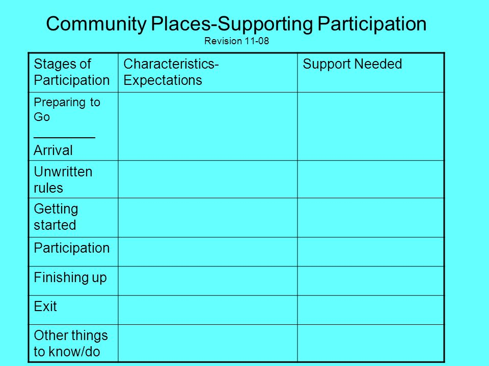 Community Groups What are the groups expectations of its members? What is the membership like? Who are the welcomers? What support will the person nee