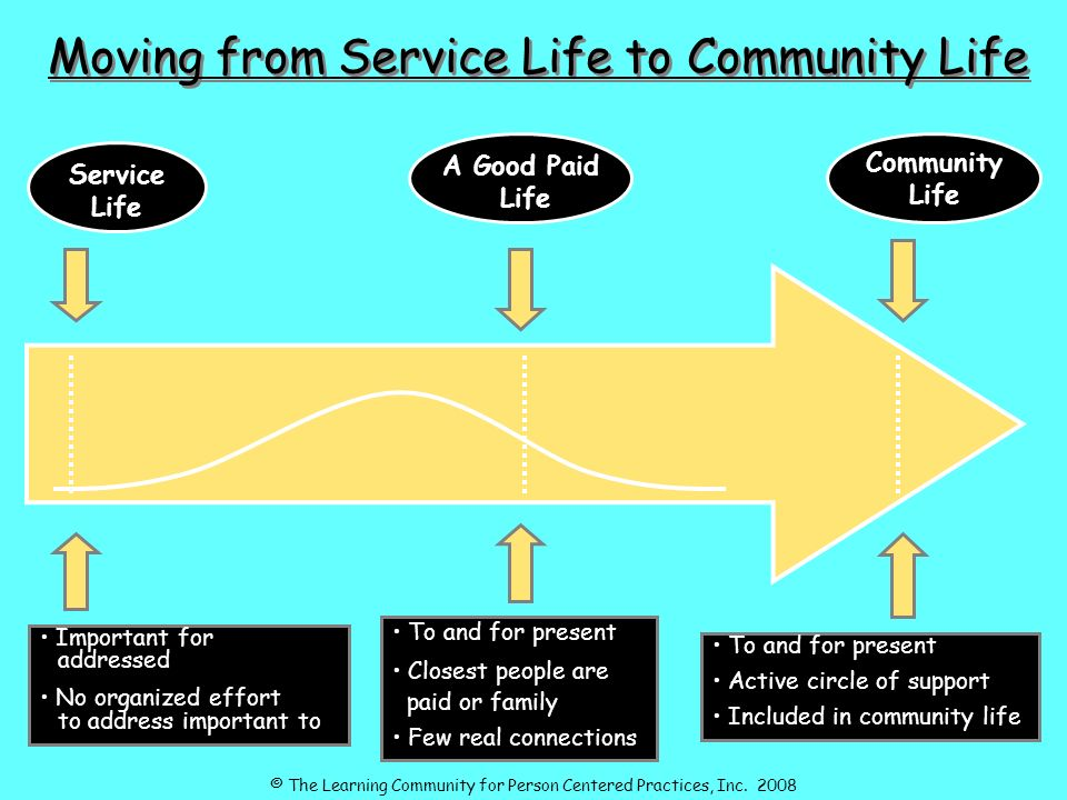 A Good Paid Life Service Life Community Life Moving from Service Life to Community Life Important for addressed No organized effort to address important to To and for present Active circle of support Included in community life To and for present Closest people are paid or family Few real connections © The Learning Community for Person Centered Practices, Inc.