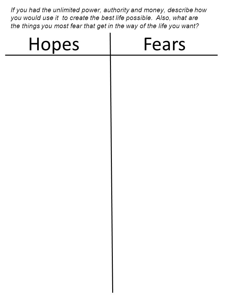 HopesFears If you had the unlimited power, authority and money, describe how you would use it to create the best life possible. Also, what are the thi