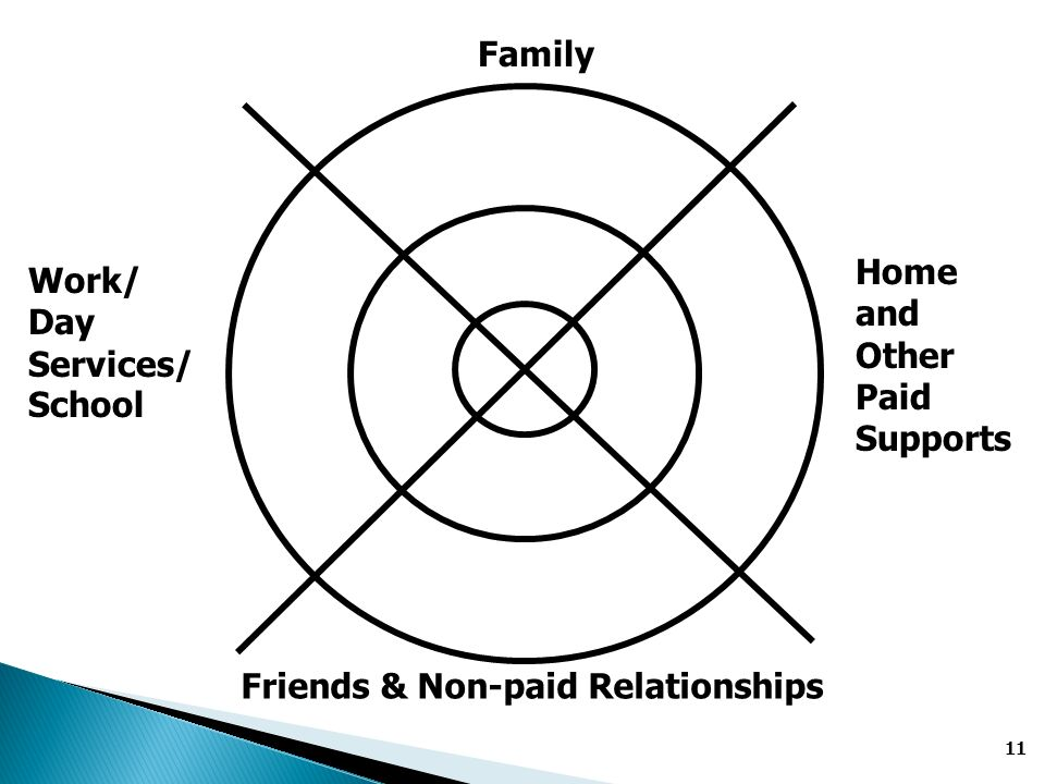 11 Home and Other Paid Supports Work/ Day Services/ School Friends & Non-paid Relationships Family