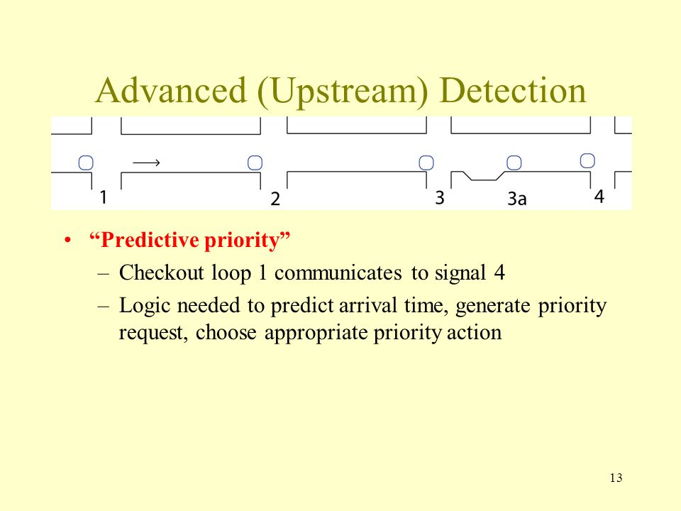 Advanced (Upstream) Detection Predictive priority –Checkout loop 1 communicates to signal 4 –Logic needed to predict arrival time, generate priority request, choose appropriate priority action 13