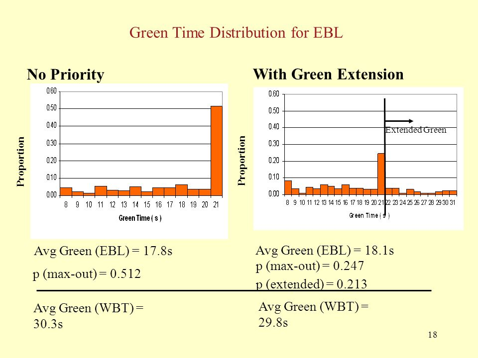18 Green Time Distribution for EBL No Priority Proportion Avg Green (EBL) = 17.8s Avg Green (WBT) = 30.3s p (max-out) = Avg Green (WBT) = 29.8s p (max-out) = p (extended) = Avg Green (EBL) = 18.1s Proportion With Green Extension Extended Green