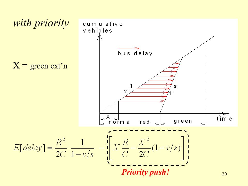 with priority X = green extn Priority push! 20